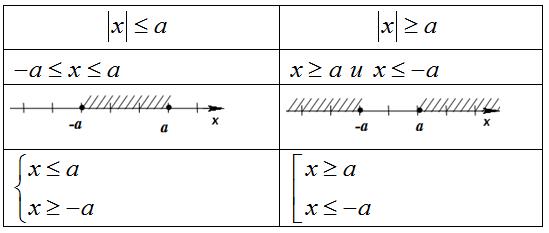уравнение с модулем под знаком