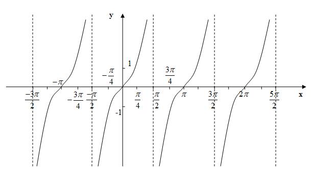 график тангенса: