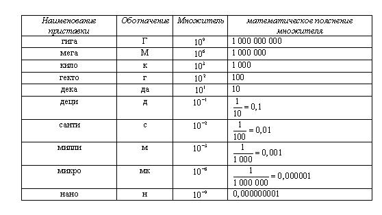 Перевод Едениц Измерения
