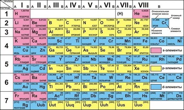 Таблица демонстрационная периодическая система элементов д и менделеева (винил 100х140)