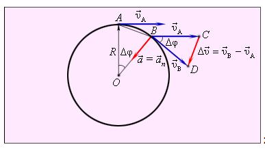 Угловая скорость линейная скорость вращательного движения