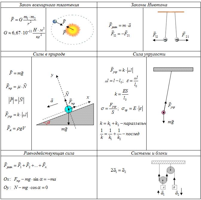 законы физики кинематика