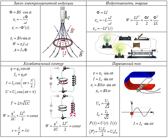 9 шпаргалка поле электромагнитное по физике класс