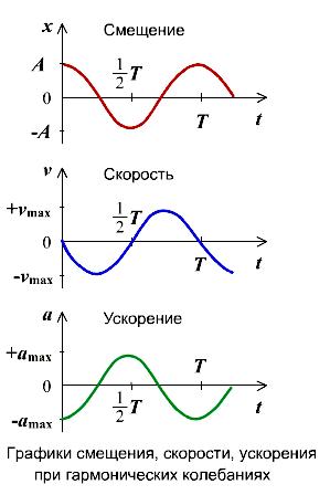 Доклад по физике гармонические колебания 9760