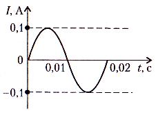 На рисунке представлена зависимость силы тока от времени чему равен заряд