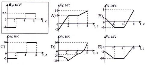 на графике рис 6 изображена зависимость координаты точки от времени