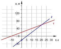 На рисунке представлены графики зависимости проекции ускорения